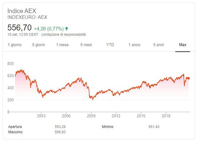 AEX andamento storico