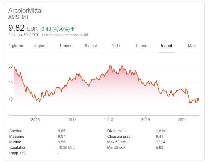 Andamento azioni ArcelorMittal
