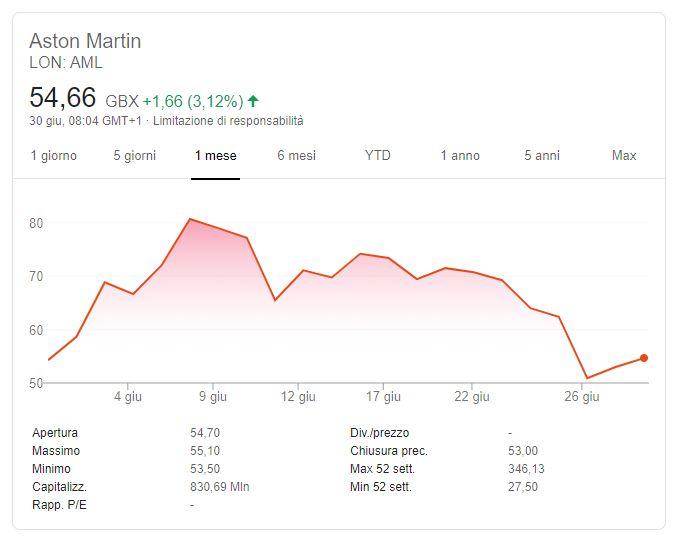 Azioni Aston Martin: Quotazione, Andamento e Previsioni
