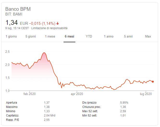 Azioni Banco Bpm previsioni