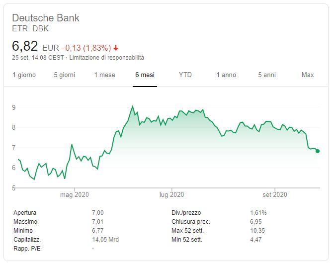 Azioni Deutsche Bank previsioni