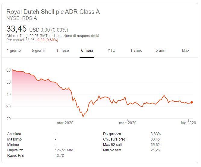 Azioni Dutch Shell previsioni