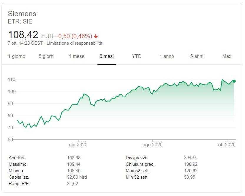 comprare Azioni Siemens previsioni