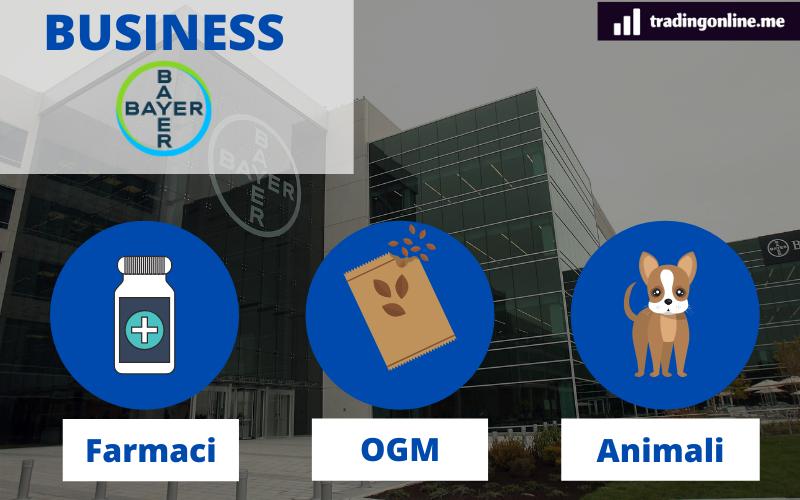 le diverse business unit di bayer