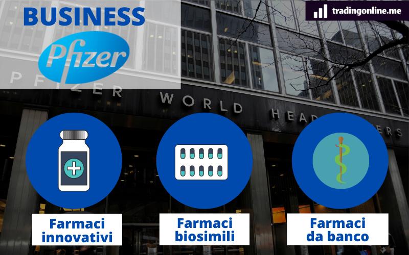 pfizer analisi del modello di business