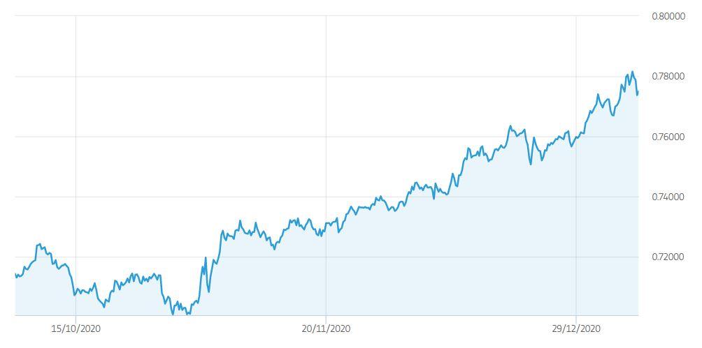 Cambio AUD USD Previsioni