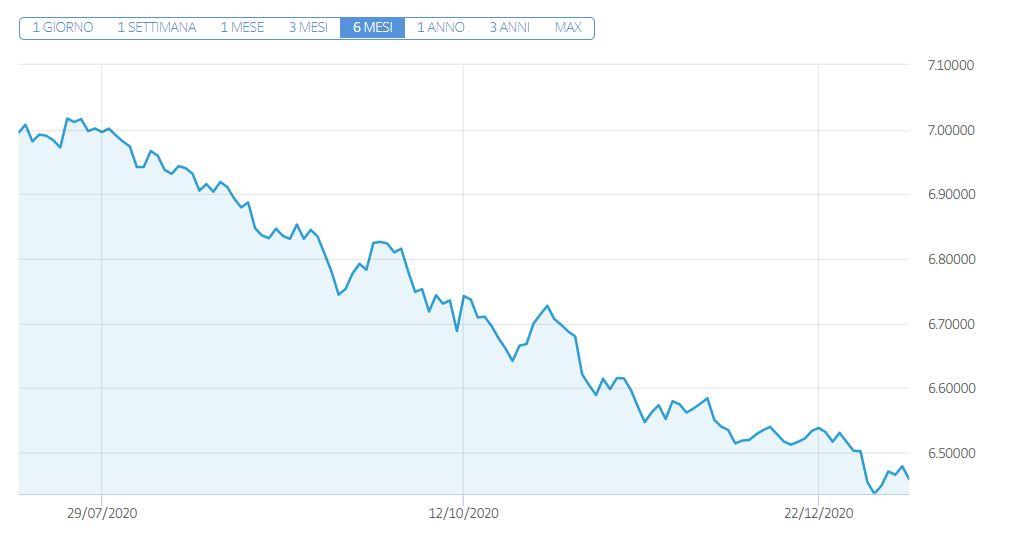 Cambio Dollaro Yuan Previsioni