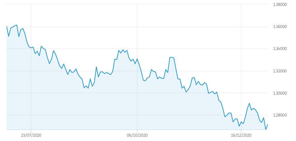 Cambio USD CAD Previsioni