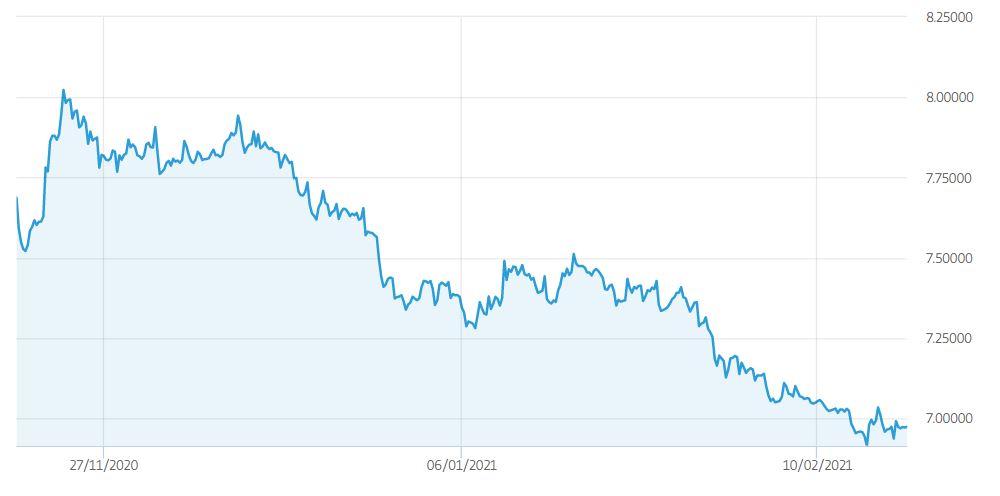 Cambio USD TRY previsioni