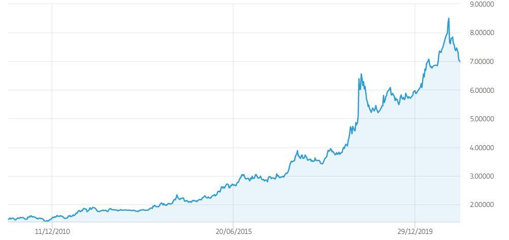 Cambio USD TRY grafico