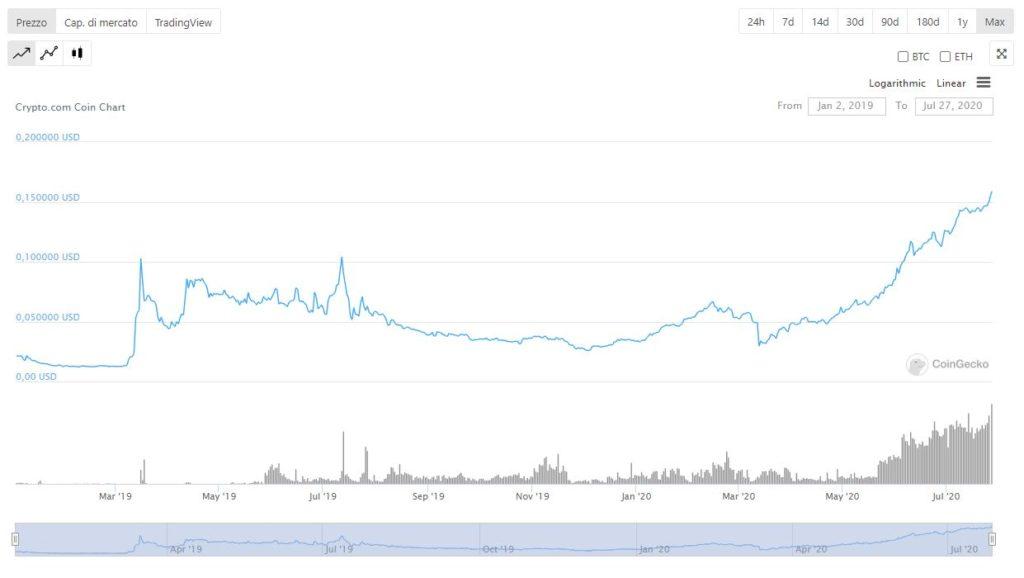 Comprare Crypto-com-previsioni