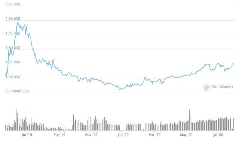 Comprare LEO Token previsioni