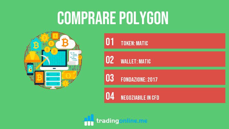Comprare Polygon Matic info