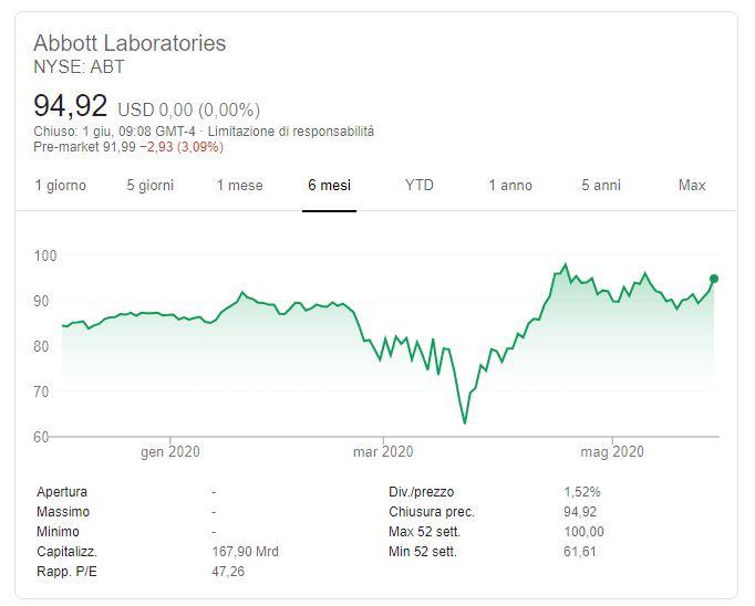 Comprare azioni Abbott Previsioni