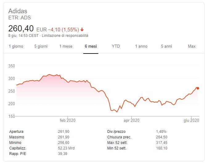 Comprare azioni Adidas Previsioni