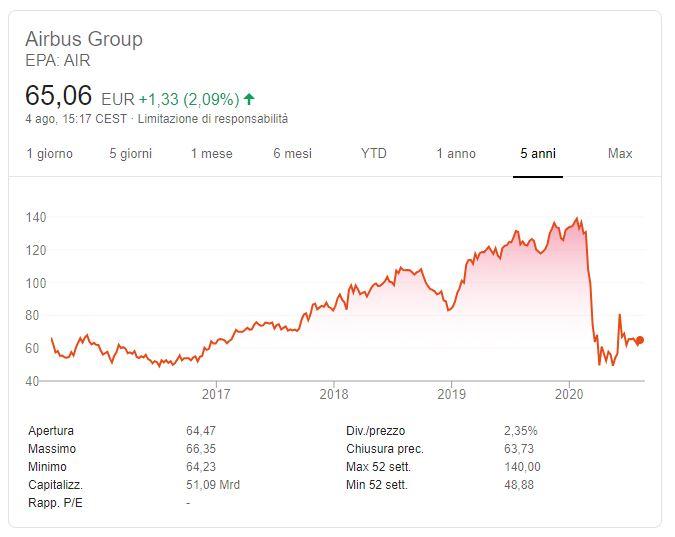 Comprare azioni Airbus conviene
