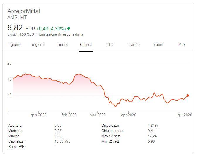 Comprare azioni ArcelorMittal Previsioni