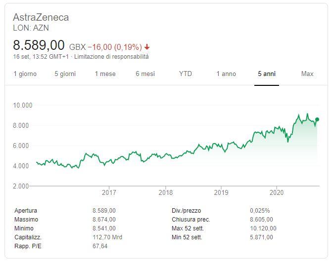 Comprare azioni AstraZeneca conviene