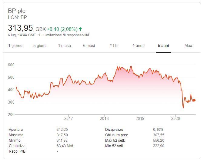 Comprare azioni British Petroleum conviene