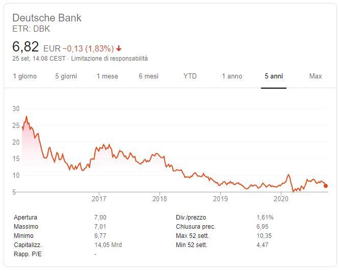 Comprare azioni Deutsche Bank conviene