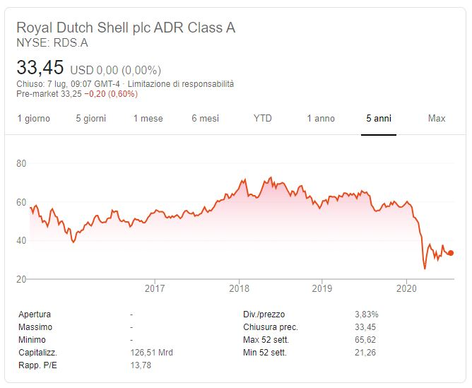 Comprare azioni Dutch Shell conviene