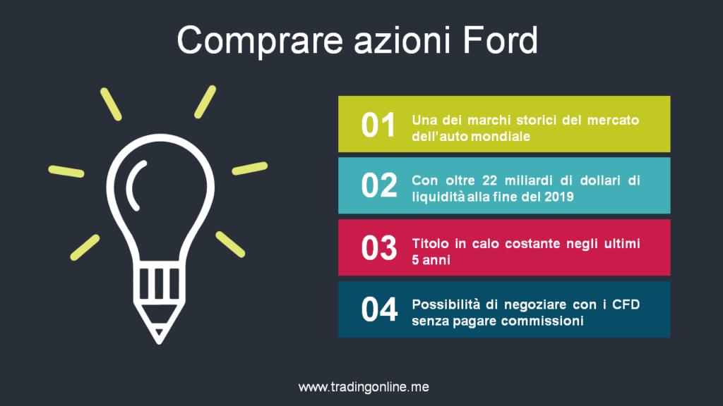 Comprare azioni-Ford