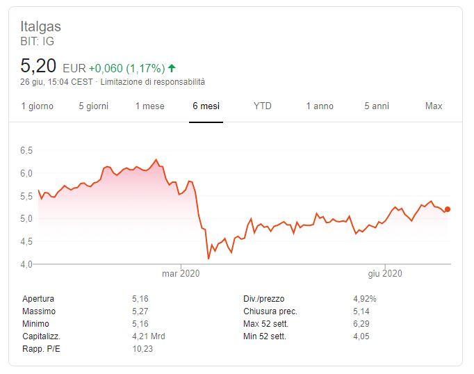 Comprare azioni Italgas previsioni