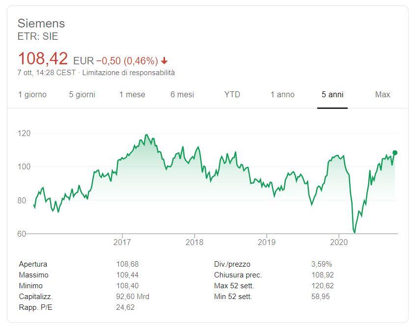 Comprare azioni Siemens conviene