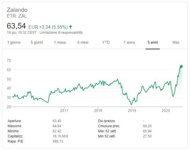 Comprare azioni Zalando conviene