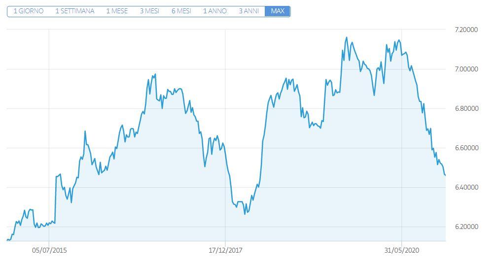 Dollaro Yuan grafico