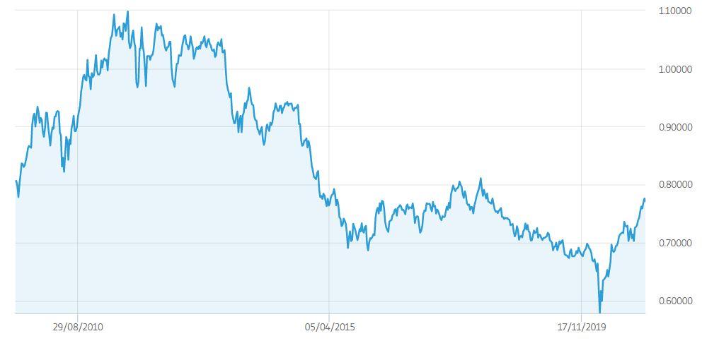 Dollaro australiano grafico