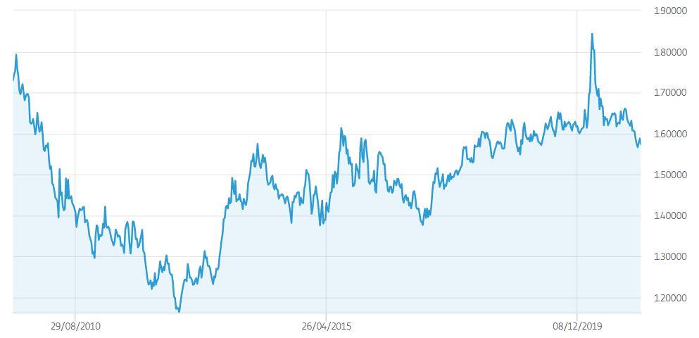 EUR AUD grafico