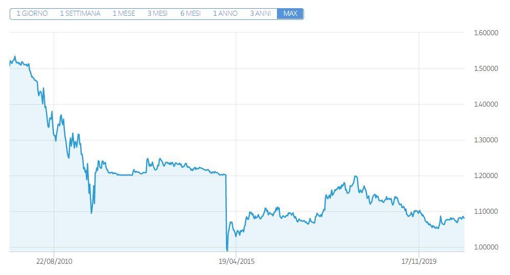 EUR CHF grafico