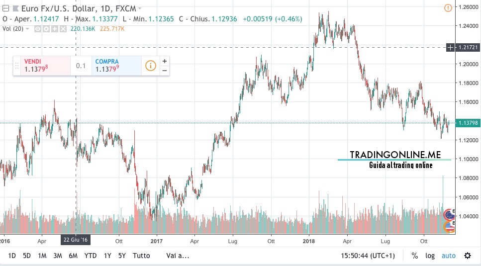 EUR:USD Euro:Dollaro Quotazione Prezzo Previsione Andamento Grafico 2018 2019