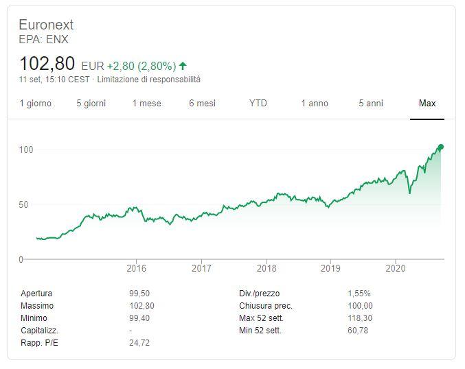 Euronext andamento storico