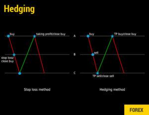 Forex Hedging: Come utilizzare al meglio la copertura