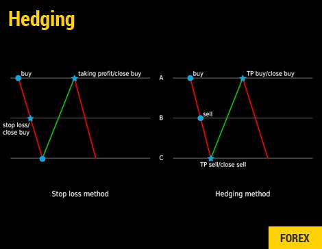 Forex Hedging