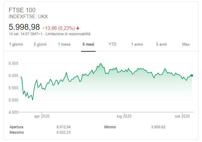 Indice London Stock Exchange Grafico
