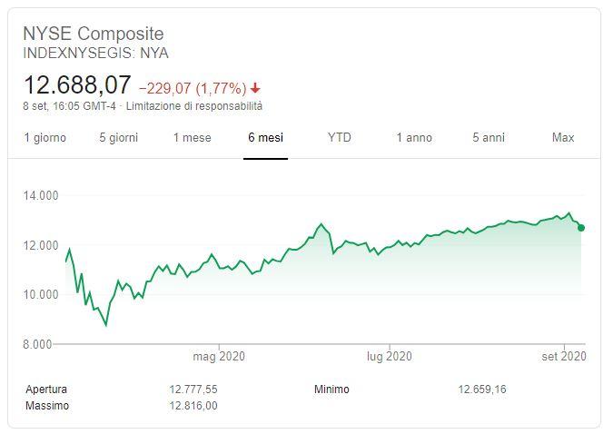 Indice NYSE Grafico