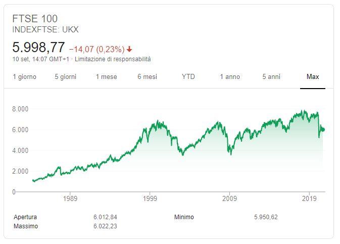 London Stock Exchange Andamento storico