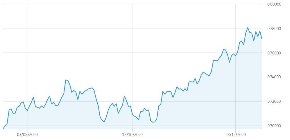 Previsioni Dollaro australiano a 12, 24 e 36 mesi