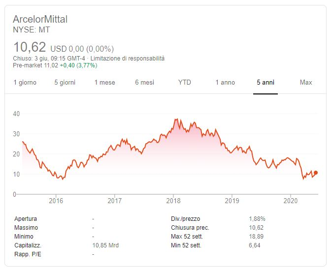 Quotazione ArcelorMittal NYSE