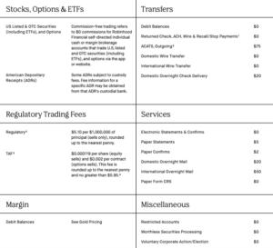 Robinhood Markets | Opinioni e recensioni