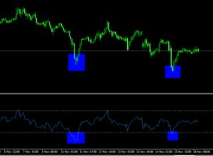 Stocastico RSI: Tutti i segreti di questo indicatore di Trading