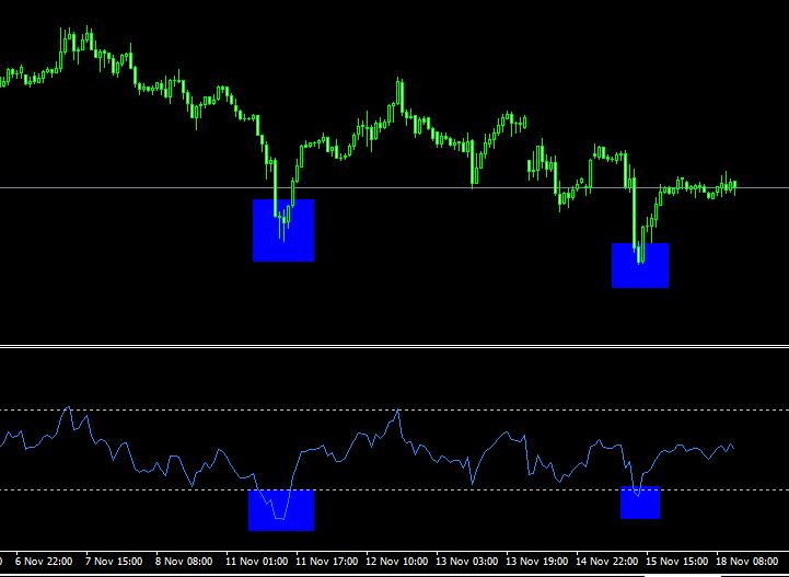 come fare trading con l'indicatore stocastico rsi