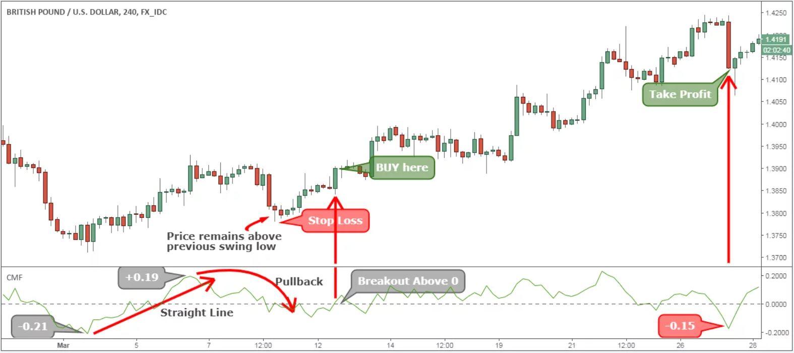 Strategia Volumi di trading