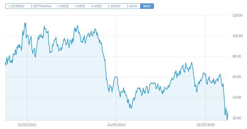 Trading petrolio analisi andamento