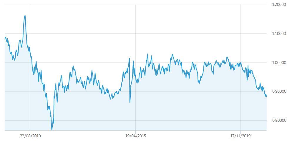 USD CHF grafico
