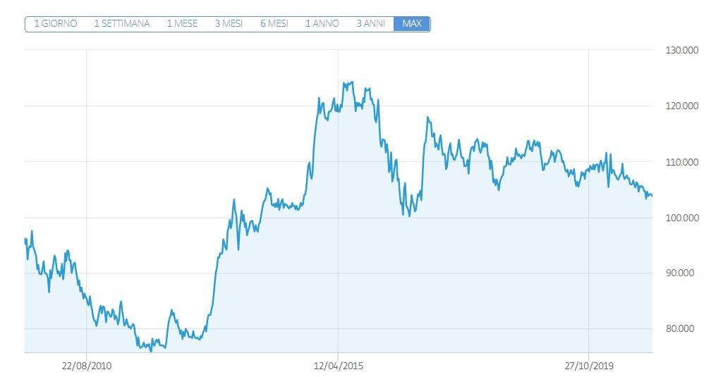USD JPY grafico
