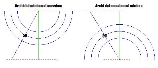 archi di Fibonacci